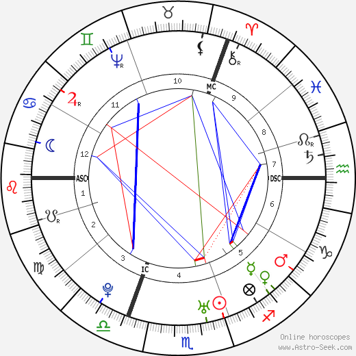 Oliver Goldsmith astro natal birth chart, Oliver Goldsmith horoscope, astrology