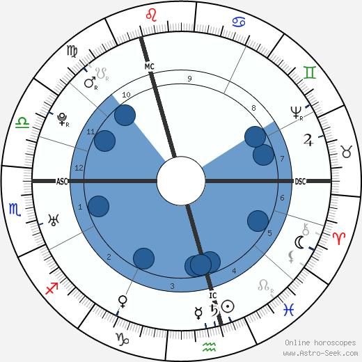 John Hunter wikipedia, horoscope, astrology, instagram