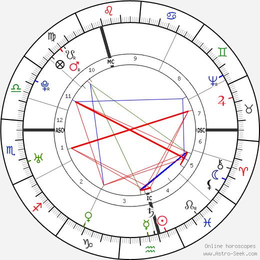 John Hunter astro natal birth chart, John Hunter horoscope, astrology