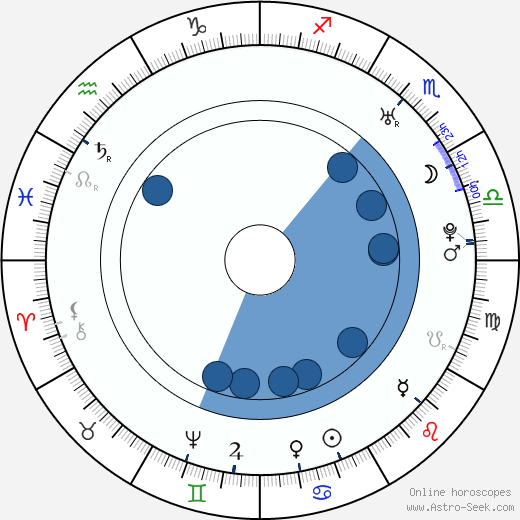 Robert Adam horoscope, astrology, sign, zodiac, date of birth, instagram