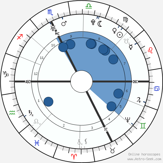 Antoine Court de Gébelin horoscope, astrology, sign, zodiac, date of birth, instagram