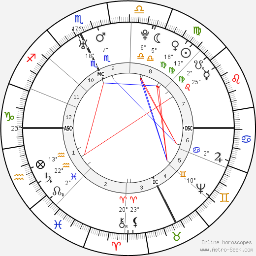 Antoine Court de Gébelin birth chart, biography, wikipedia 2019, 2020