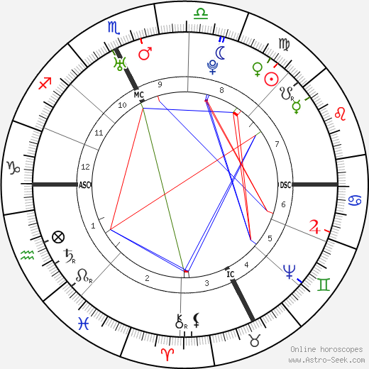 Antoine Court de Gébelin astro natal birth chart, Antoine Court de Gébelin horoscope, astrology