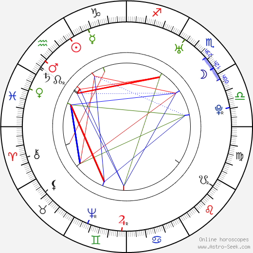 Gotthold Ephraim Lessing birth chart, Gotthold Ephraim Lessing astro natal horoscope, astrology