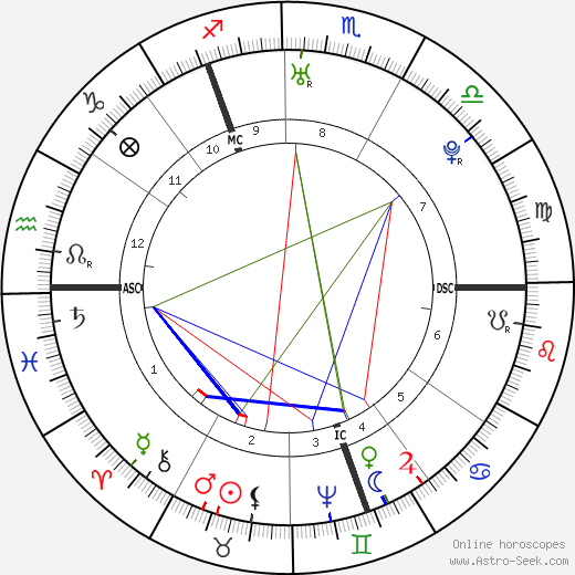 Catherine the Great astro natal birth chart, Catherine the Great horoscope, astrology