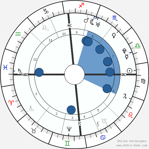Friedrich Wilhelm von Steuben horoscope, astrology, sign, zodiac, date of birth, instagram