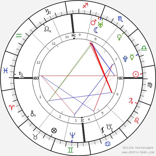Friedrich Wilhelm von Steuben astro natal birth chart, Friedrich Wilhelm von Steuben horoscope, astrology