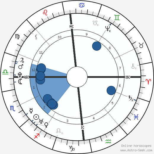 William Cowper horoscope, astrology, sign, zodiac, date of birth, instagram