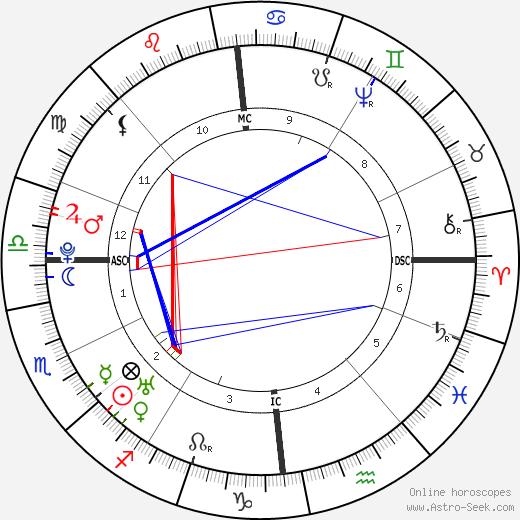 William Cowper birth chart, William Cowper astro natal horoscope, astrology