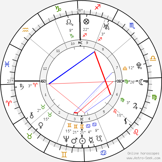 Martha Washington birth chart, biography, wikipedia 2019, 2020