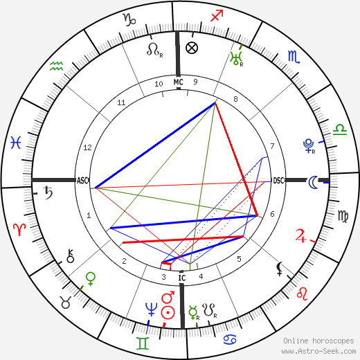 Martha Washington birth chart, Martha Washington astro natal horoscope, astrology