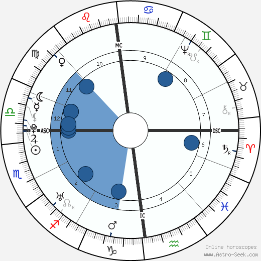 Nevil Maskelyne wikipedia, horoscope, astrology, instagram