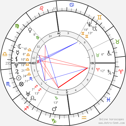 Nevil Maskelyne birth chart, biography, wikipedia 2020, 2021