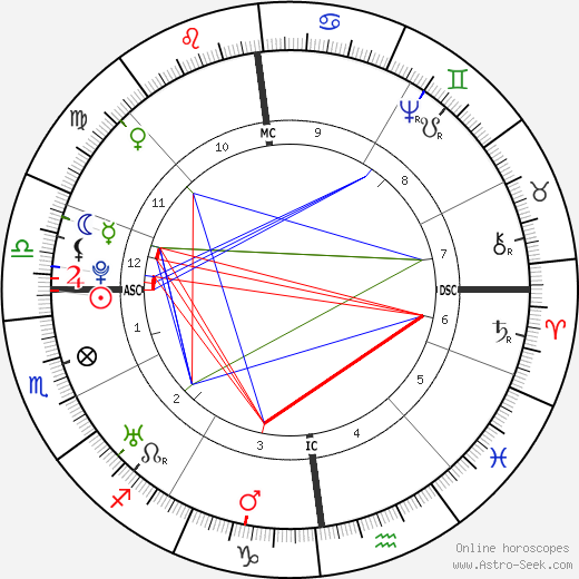 Nevil Maskelyne birth chart, Nevil Maskelyne astro natal horoscope, astrology