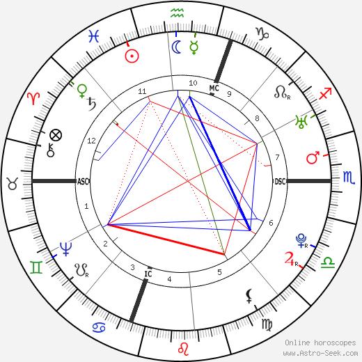 Esther Edwards Burr astro natal birth chart, Esther Edwards Burr horoscope, astrology