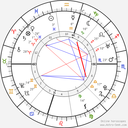 George Washington birth chart, biography, wikipedia 2017, 2018