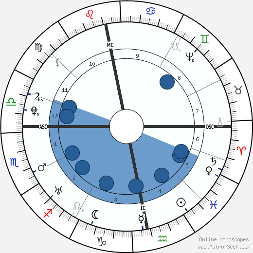 William Falconer horoscope, astrology, sign, zodiac, date of birth, instagram