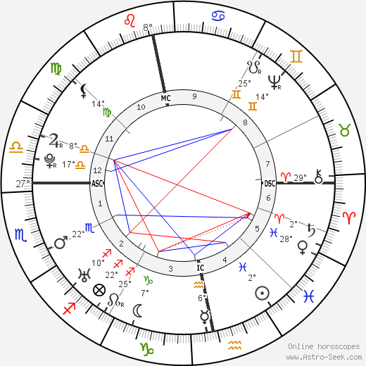 William Falconer birth chart, biography, wikipedia 2019, 2020