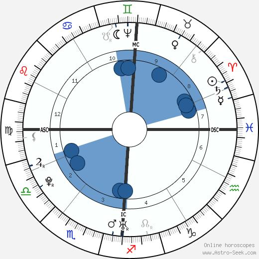 Franz Joseph Haydn wikipedia, horoscope, astrology, instagram
