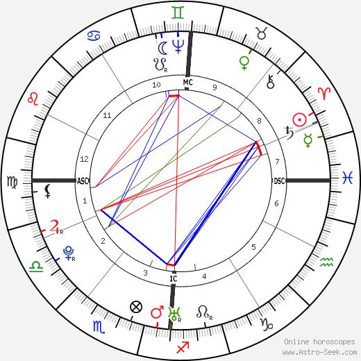 Franz Joseph Haydn astro natal birth chart, Franz Joseph Haydn horoscope, astrology