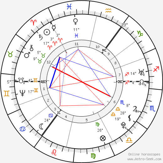 Joseph Priestley birth chart, biography, wikipedia 2020, 2021