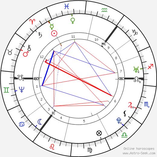 Джозеф Пристли Joseph Priestley день рождения гороскоп, Joseph Priestley Натальная карта онлайн