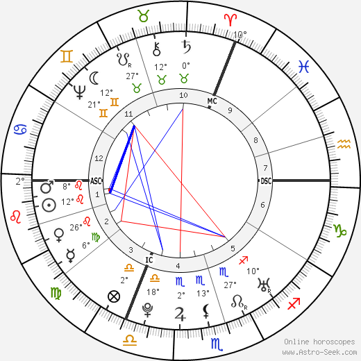 Christoph Gottlieb von Murr birth chart, biography, wikipedia 2019, 2020