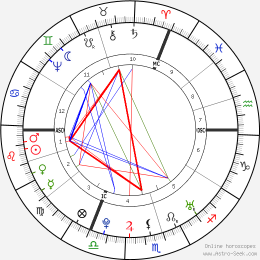 Christoph Gottlieb von Murr birth chart, Christoph Gottlieb von Murr astro natal horoscope, astrology