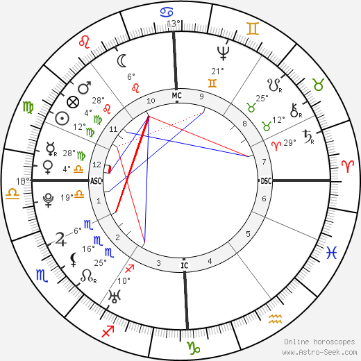 Christoph Wieland birth chart, biography, wikipedia 2020, 2021