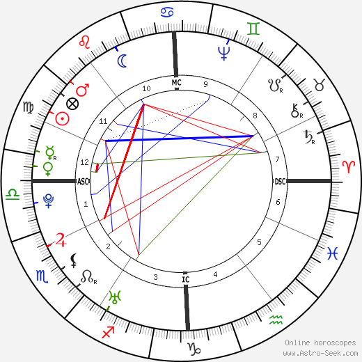 Christoph Wieland astro natal birth chart, Christoph Wieland horoscope, astrology