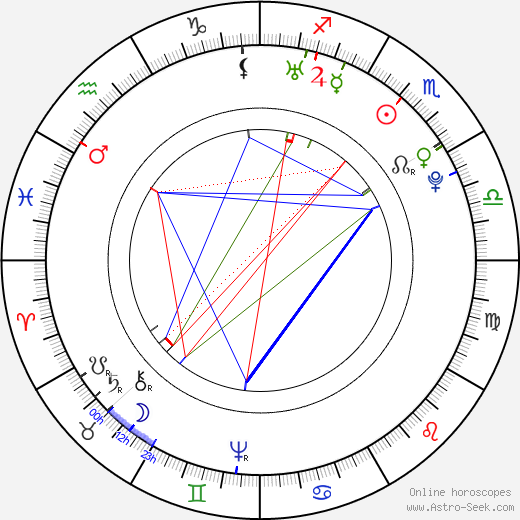 František Martin Pelcl astro natal birth chart, František Martin Pelcl horoscope, astrology