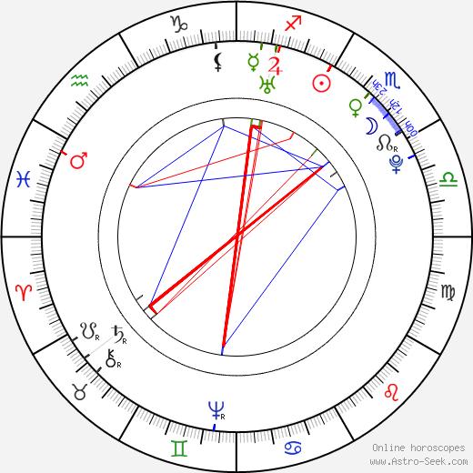 Nicolas Restif de La Bretonne astro natal birth chart, Nicolas Restif de La Bretonne horoscope, astrology