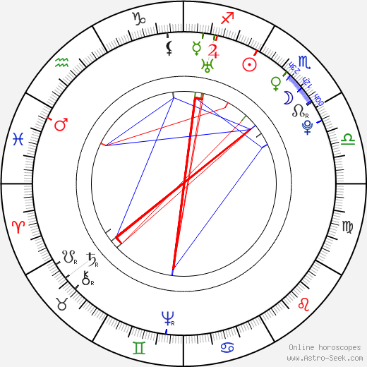 Nicolas Restif de La Bretonne birth chart, Nicolas Restif de La Bretonne astro natal horoscope, astrology