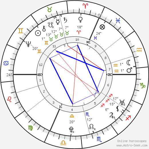 Franz Anton Mesmer birth chart, biography, wikipedia 2019, 2020