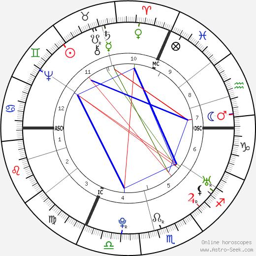 Франц Антон Месмер Franz Anton Mesmer день рождения гороскоп, Franz Anton Mesmer Натальная карта онлайн
