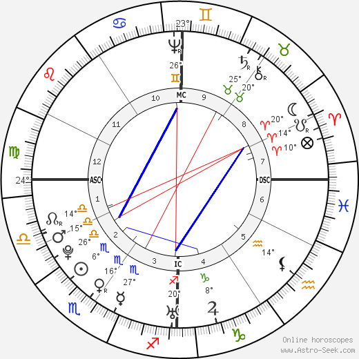 John Adams birth chart, biography, wikipedia 2018, 2019