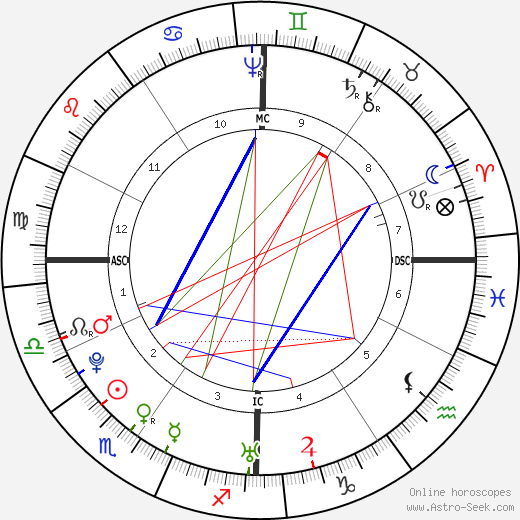 John Adams astro natal birth chart, John Adams horoscope, astrology