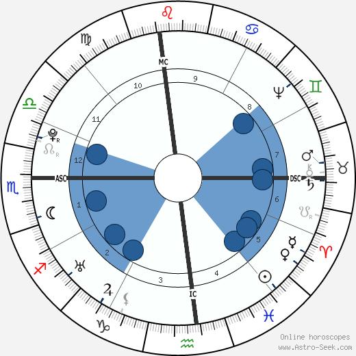 William Dandridge wikipedia, horoscope, astrology, instagram
