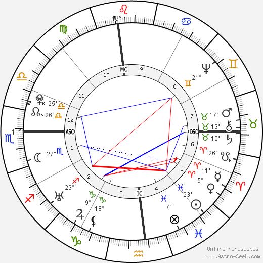 William Dandridge birth chart, biography, wikipedia 2019, 2020