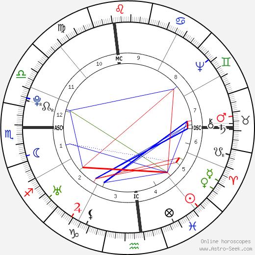 William Dandridge astro natal birth chart, William Dandridge horoscope, astrology