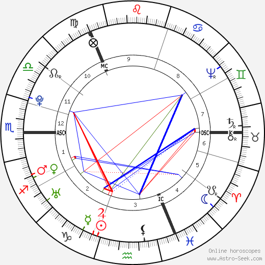 James Watt astro natal birth chart, James Watt horoscope, astrology