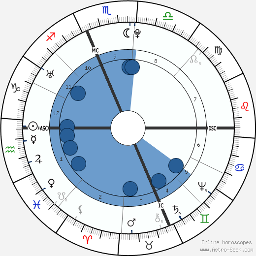 John Hancock wikipedia, horoscope, astrology, instagram