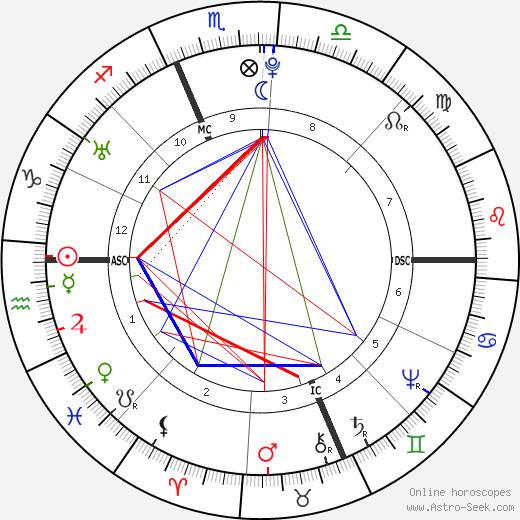 John Hancock astro natal birth chart, John Hancock horoscope, astrology