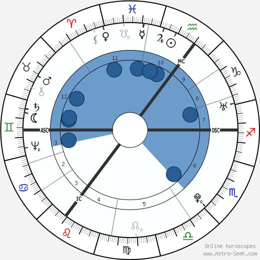 Thomas Paine wikipedia, horoscope, astrology, instagram