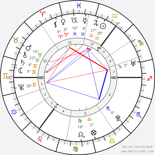 Thomas Paine birth chart, biography, wikipedia 2019, 2020