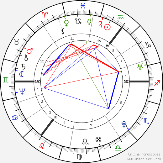 Thomas Paine astro natal birth chart, Thomas Paine horoscope, astrology