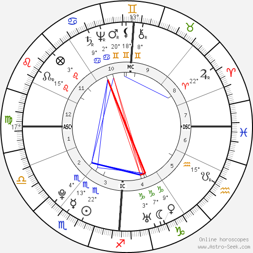 William Herschel birth chart, biography, wikipedia 2018, 2019