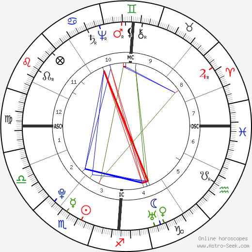 William Herschel astro natal birth chart, William Herschel horoscope, astrology