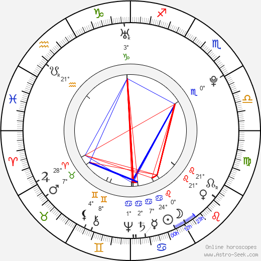 Jean-Baptiste Grenouille birth chart, biography, wikipedia 2020, 2021
