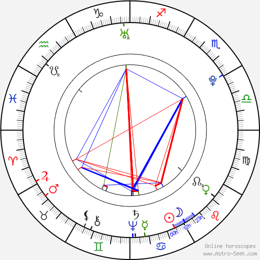 Jean-Baptiste Grenouille birth chart, Jean-Baptiste Grenouille astro natal horoscope, astrology